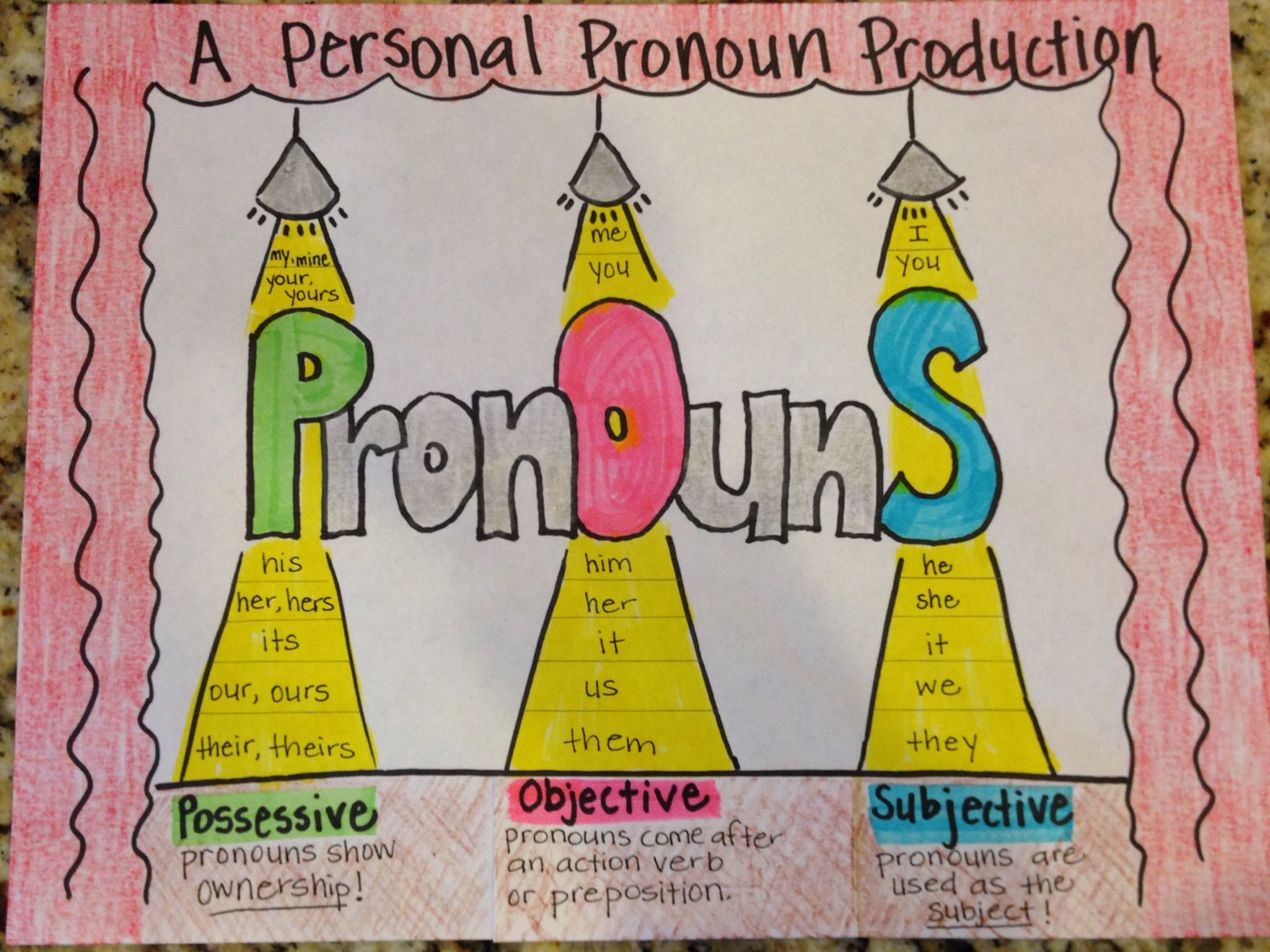 An Anchor Chart For Personal Pronouns