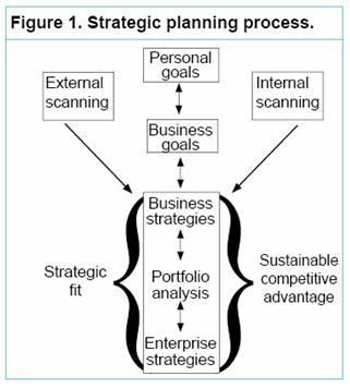 Business planning processes