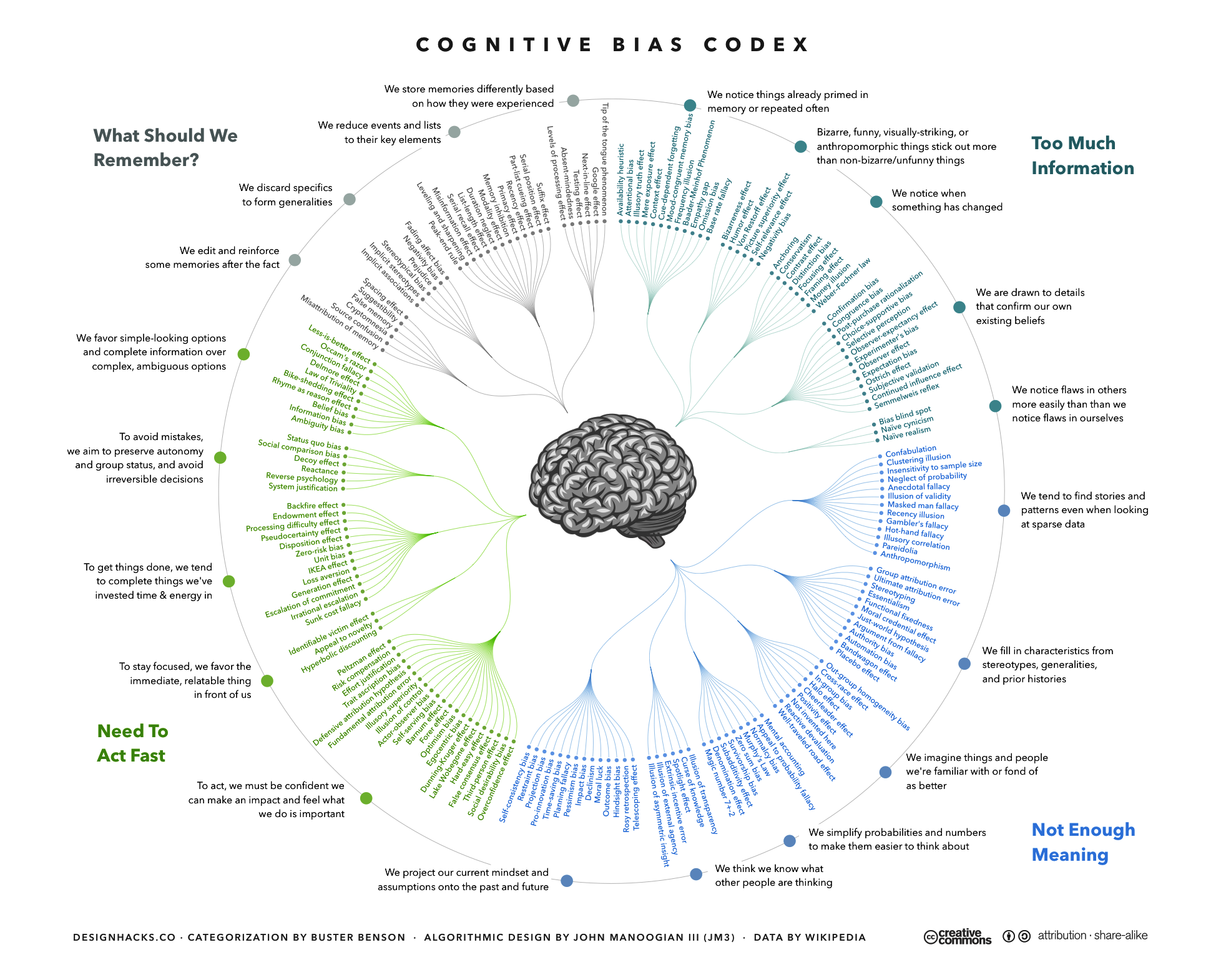 The Cognitive Bias Codex A Visual Of 180 Cognitive