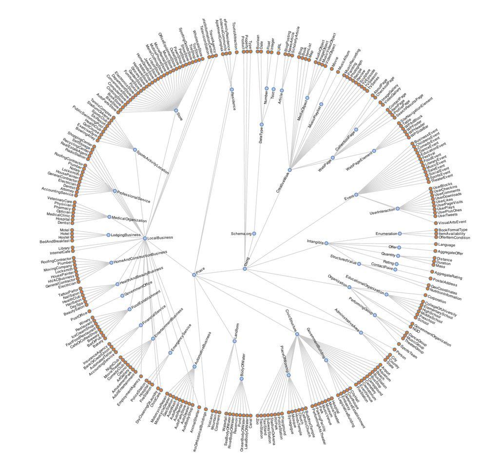 1000 ides sur le thme json schema sur pinterest