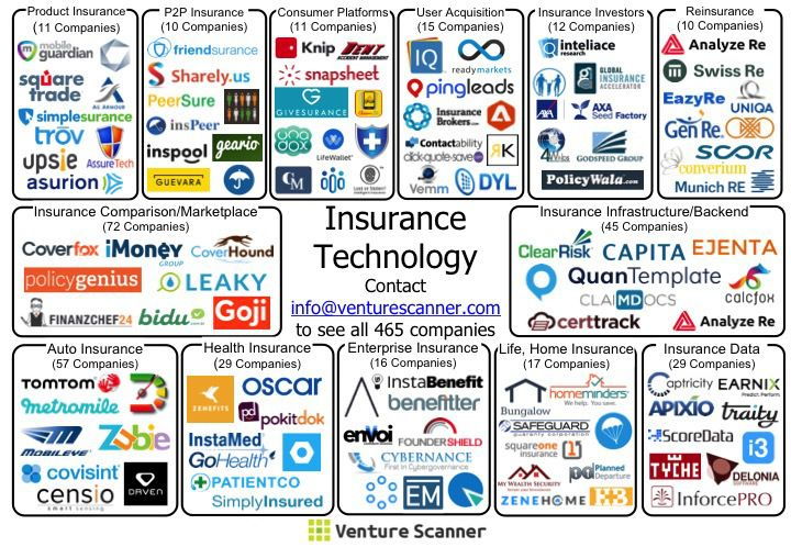 Introducing The Insurance Technology Startup Ecosystem Startup