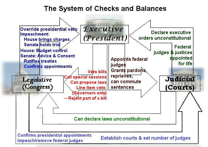 Checks And Balances Flow Chart Students Receive A Blank Chart