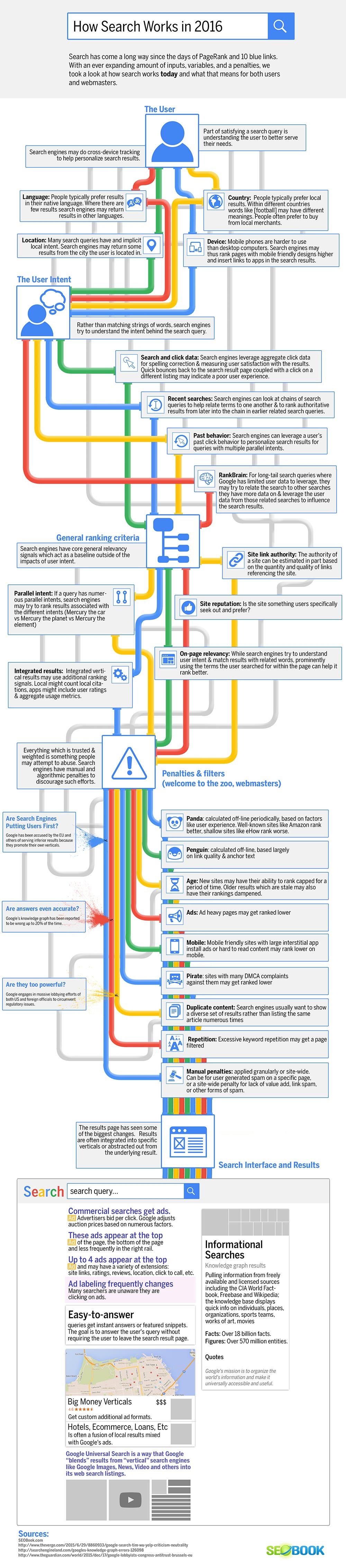Làm thế nào công cụ tìm kiếm của Google hoạt động vào năm 2017 (Infographic)