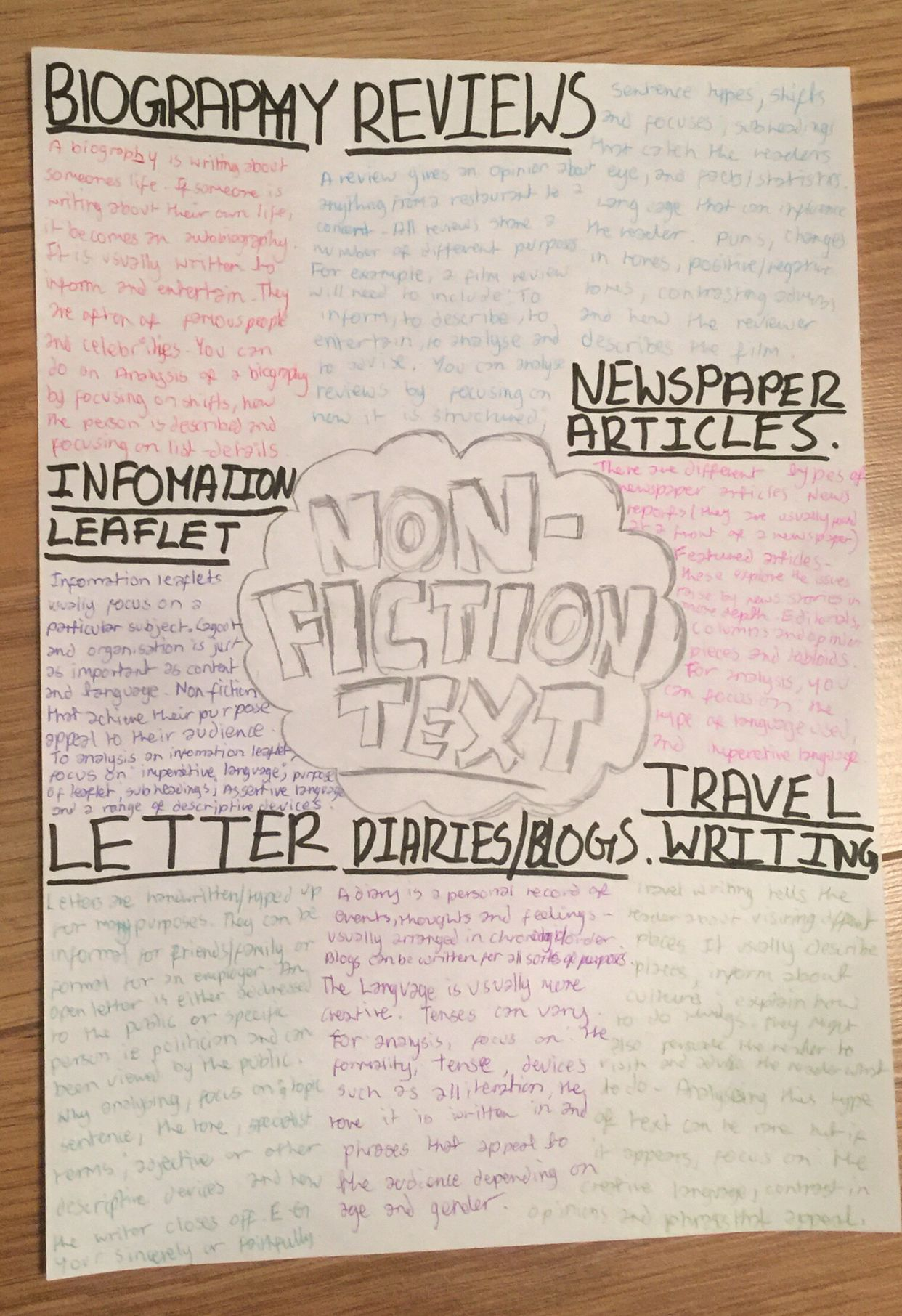 Non Fiction Text Facts Are From Bbc Bitesize With Images Nonfiction Texts Nonfiction Leaflet