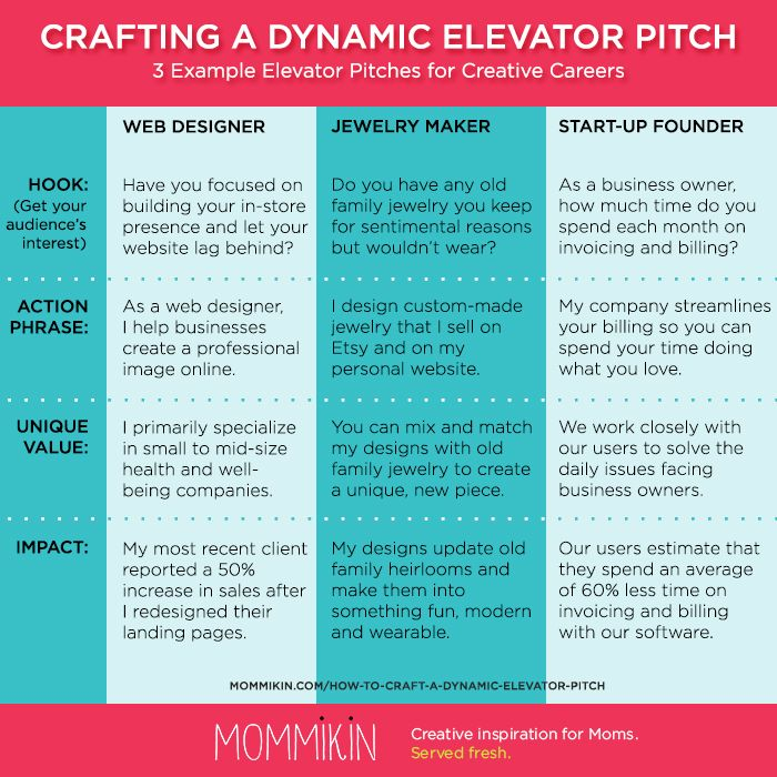 How to Write the Perfect Elevator Pitch Creative Career How-Tos