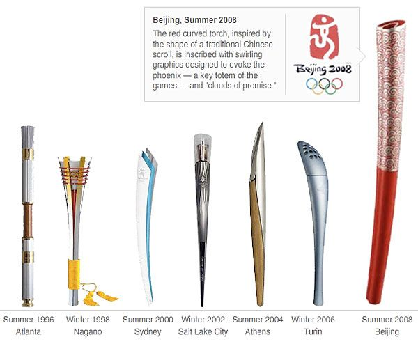 Olympic Torch Design History In Pictures Olympic Torch Summer Olympic Games Olympic Flame