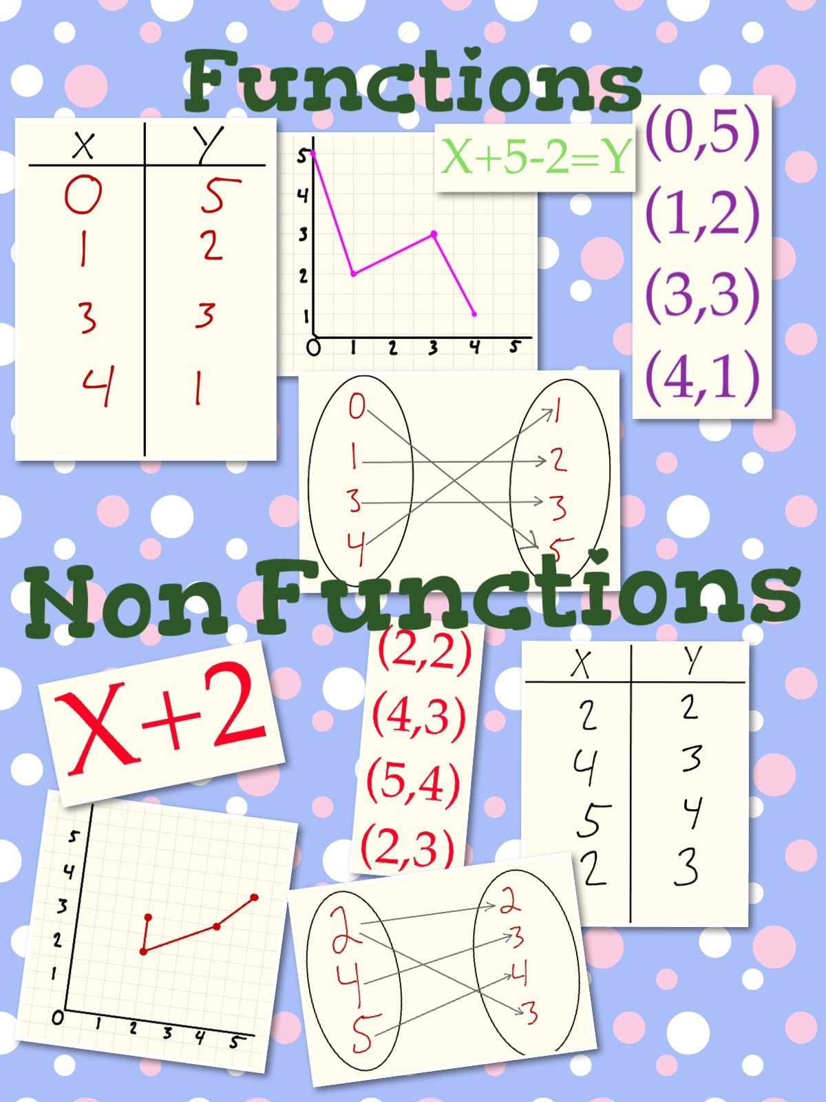 Learning Functions