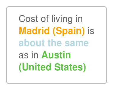 Madrid is about the same as Austin.Malaga, significantly ...
