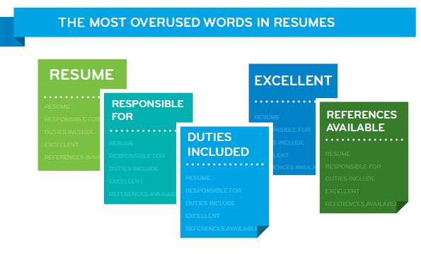 the 10 most over used words and phrases in canadian resumes