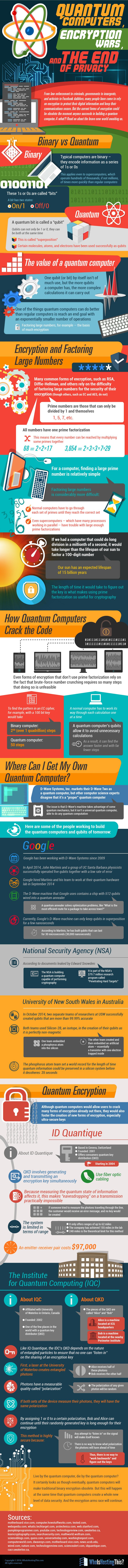 Quantum Computers and the End of Privacy #Infographic