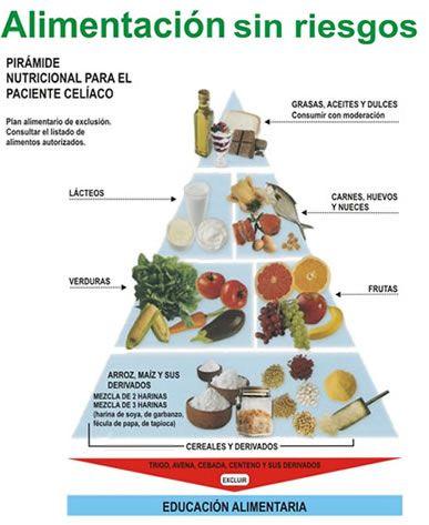 Pirámide nutricional para celiacos. Pirámide alimentaria sin gluten