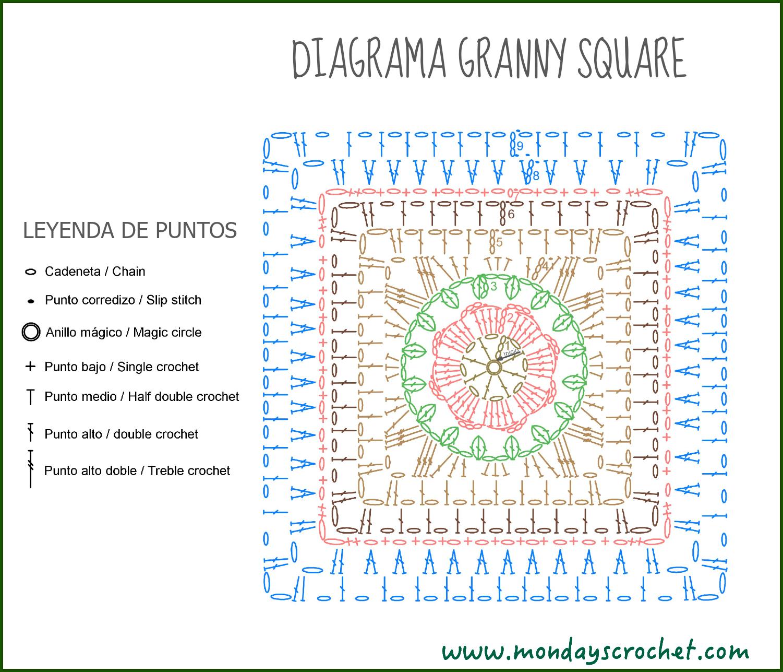 Granny square. Patrón gratuito | Crochet love to do | Pinterest ...