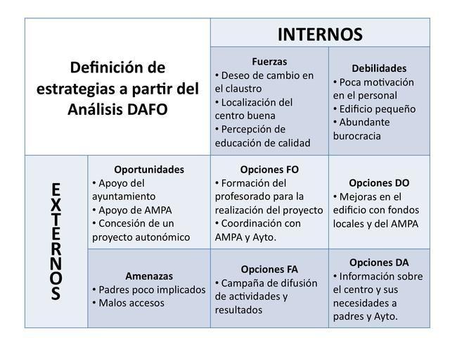Dafo Procedimiento Dafo Analisis Dafo Nuevo Modelo Educativo