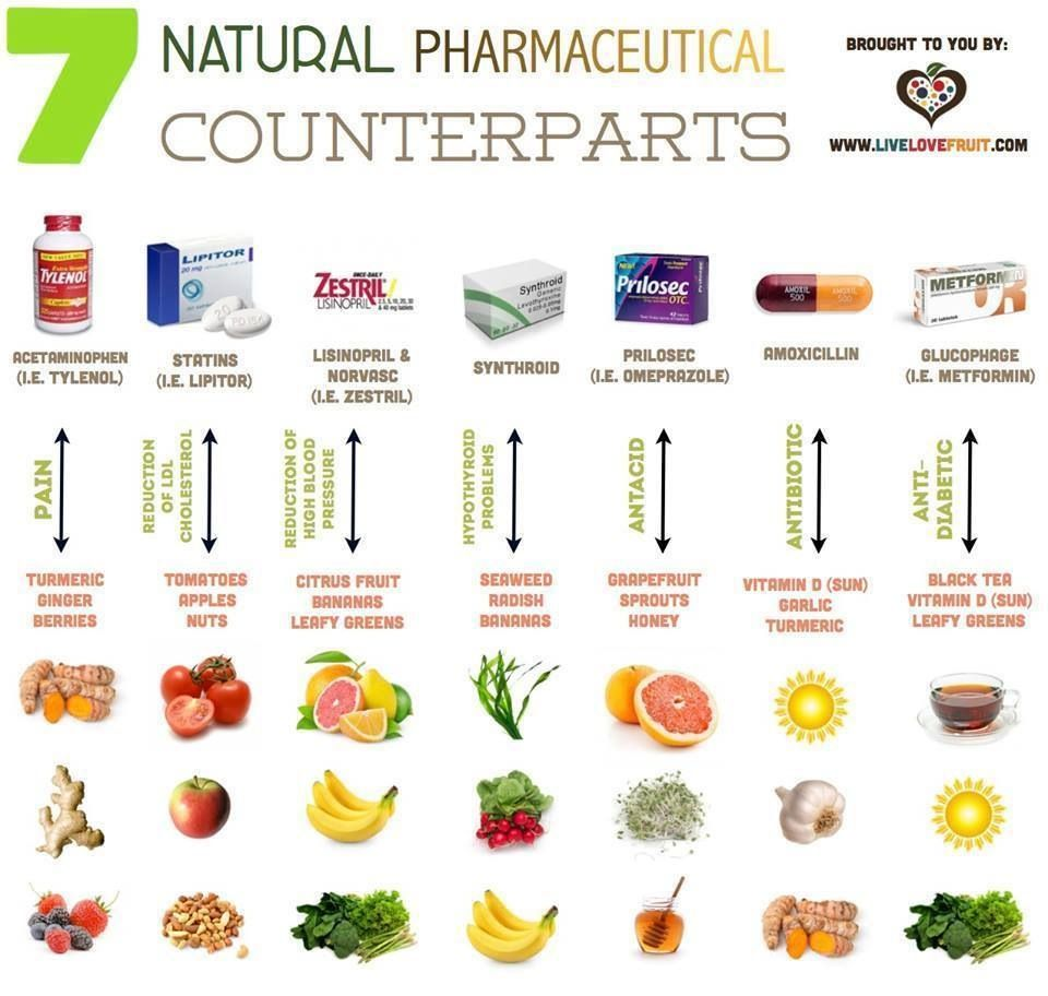 Natural Pharmaceuticals Counterparts