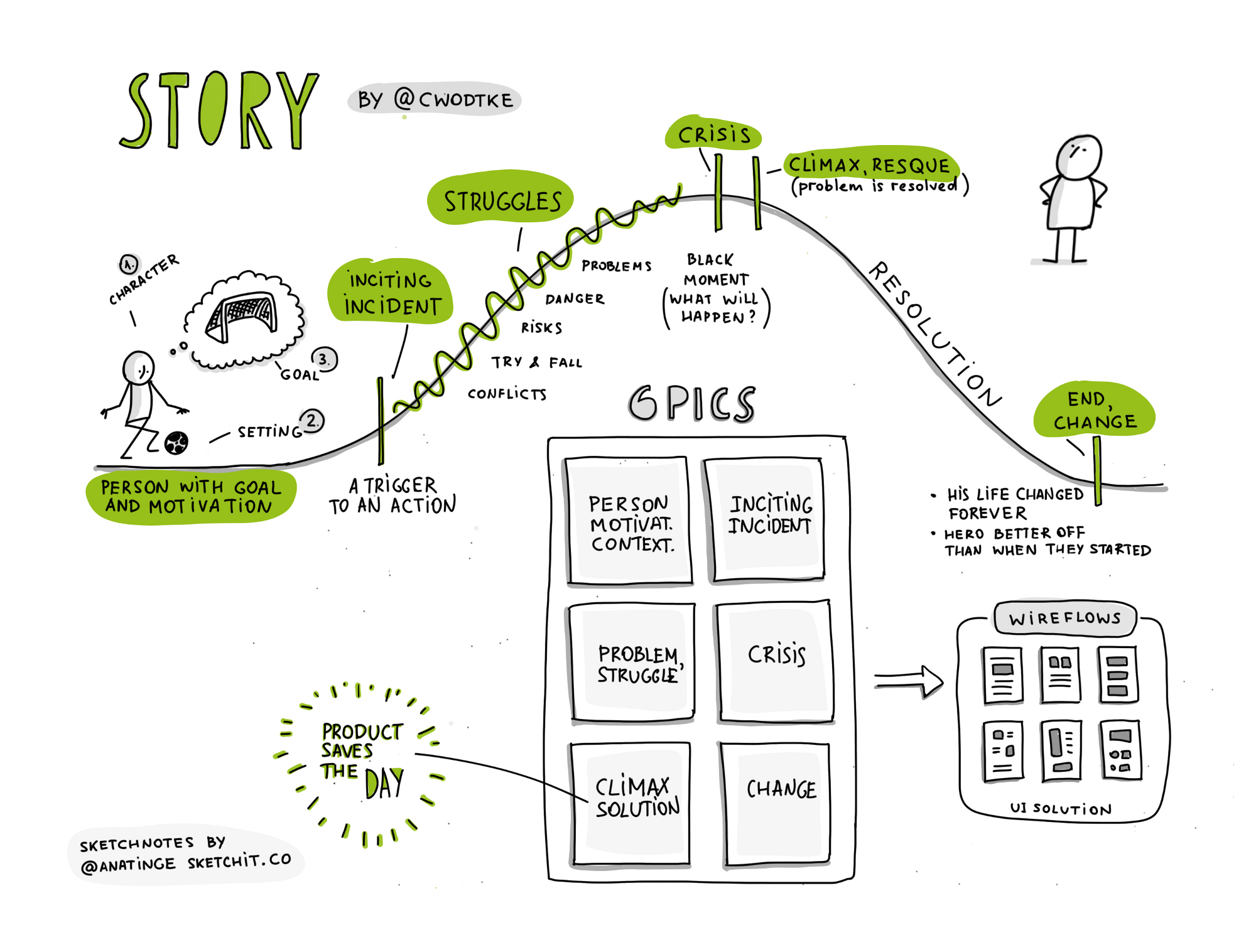 Storytelling And Storyboarding In Ux Design Storyboard Ux Design User Experience Design
