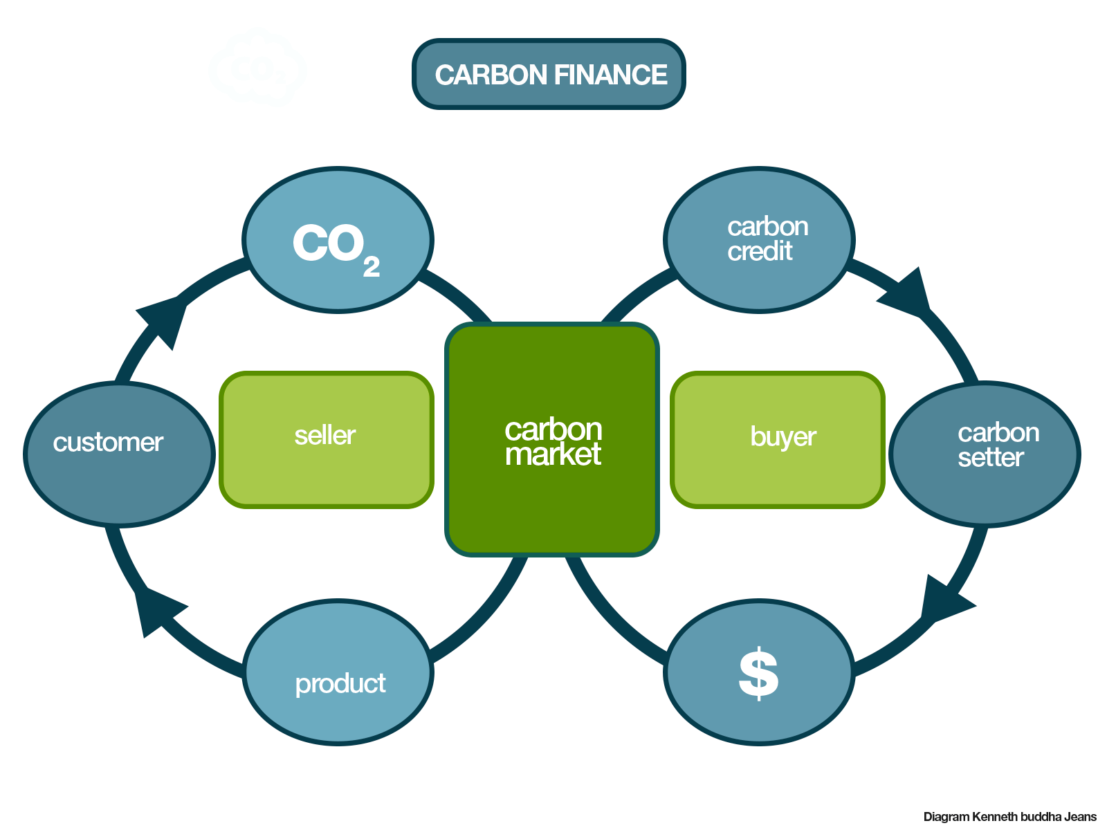 eco fashion dictionary carbon finance diagram graphics kenneth buddha jeans [ 1600 x 1200 Pixel ]