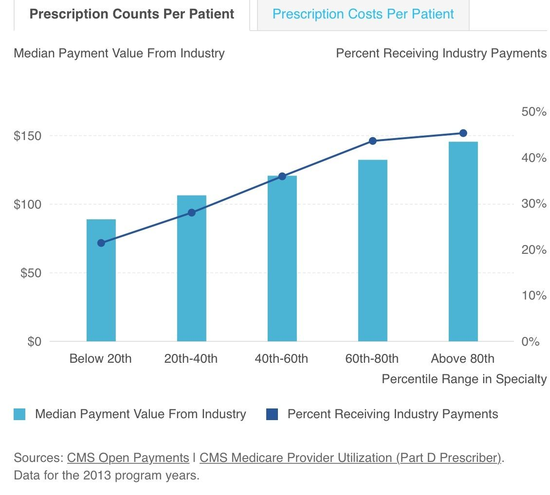 High Prescribing Docs Get More Sunshine ($) from #Pharma