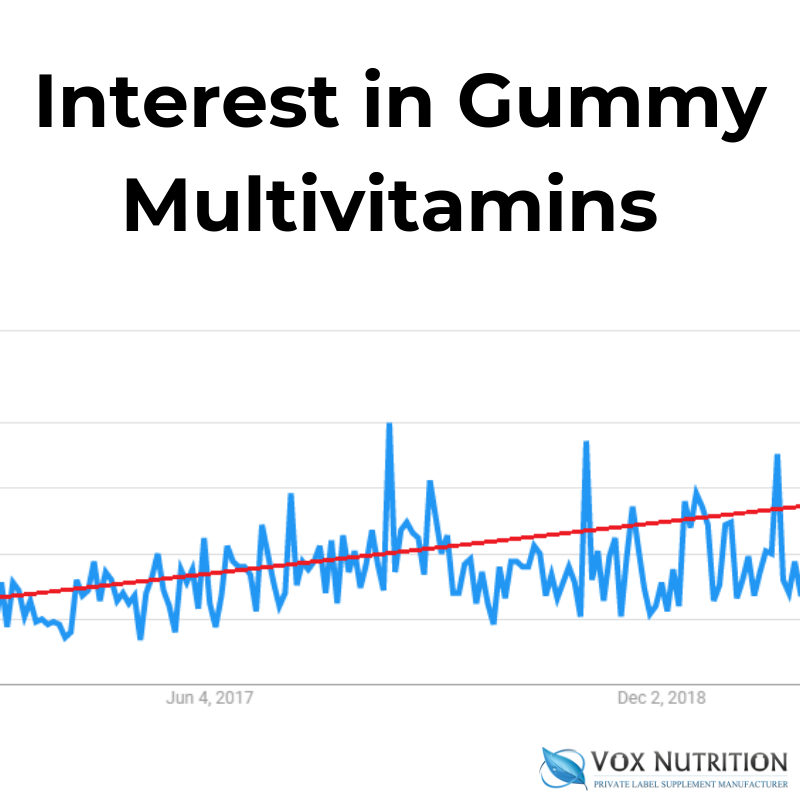 Top Vitamin Supplements to Sell on Amazon | Supplement