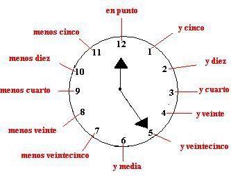 Las horas para decir la hora utilizamos el verbo ser for Cuanto es un cuarto de hora