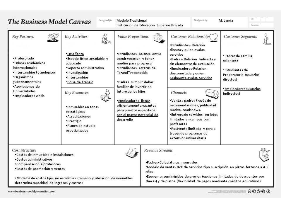 desarrollo esquema canvas modelo negocio - Buscar con Google - best of tabla periodica en blanco para rellenar online