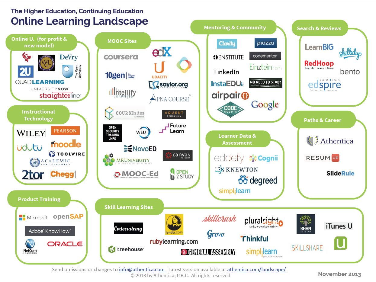 The #OnlineLearning Landscape for Higher and Continuing # ...