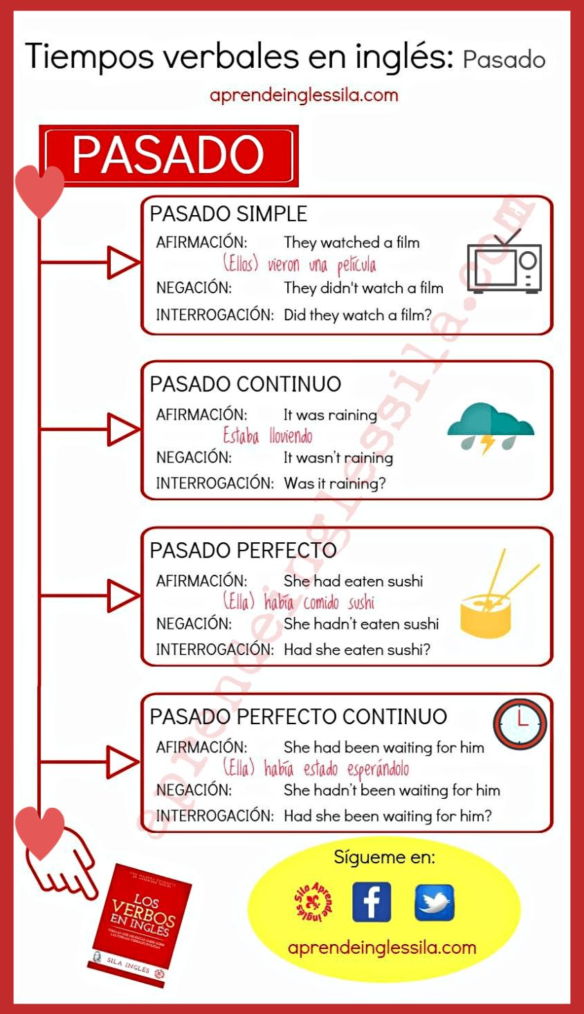 Tiempos verbales en ingl s idioma pinterest tiempos for Tiempo aprender ingles