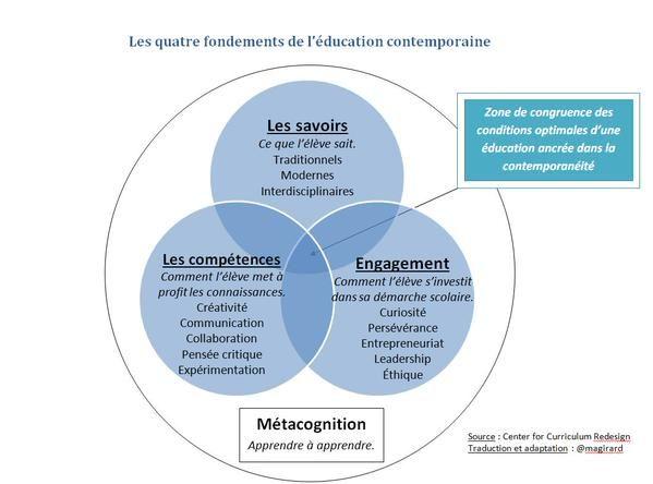 Les 4 Fondements De L Education Contemporaine Selon Currredesign Education Pedagogie Enseignement