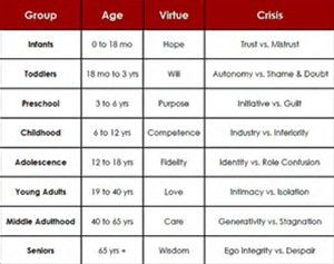 Image result for erikson and piaget stages of development chart also rh pinterest