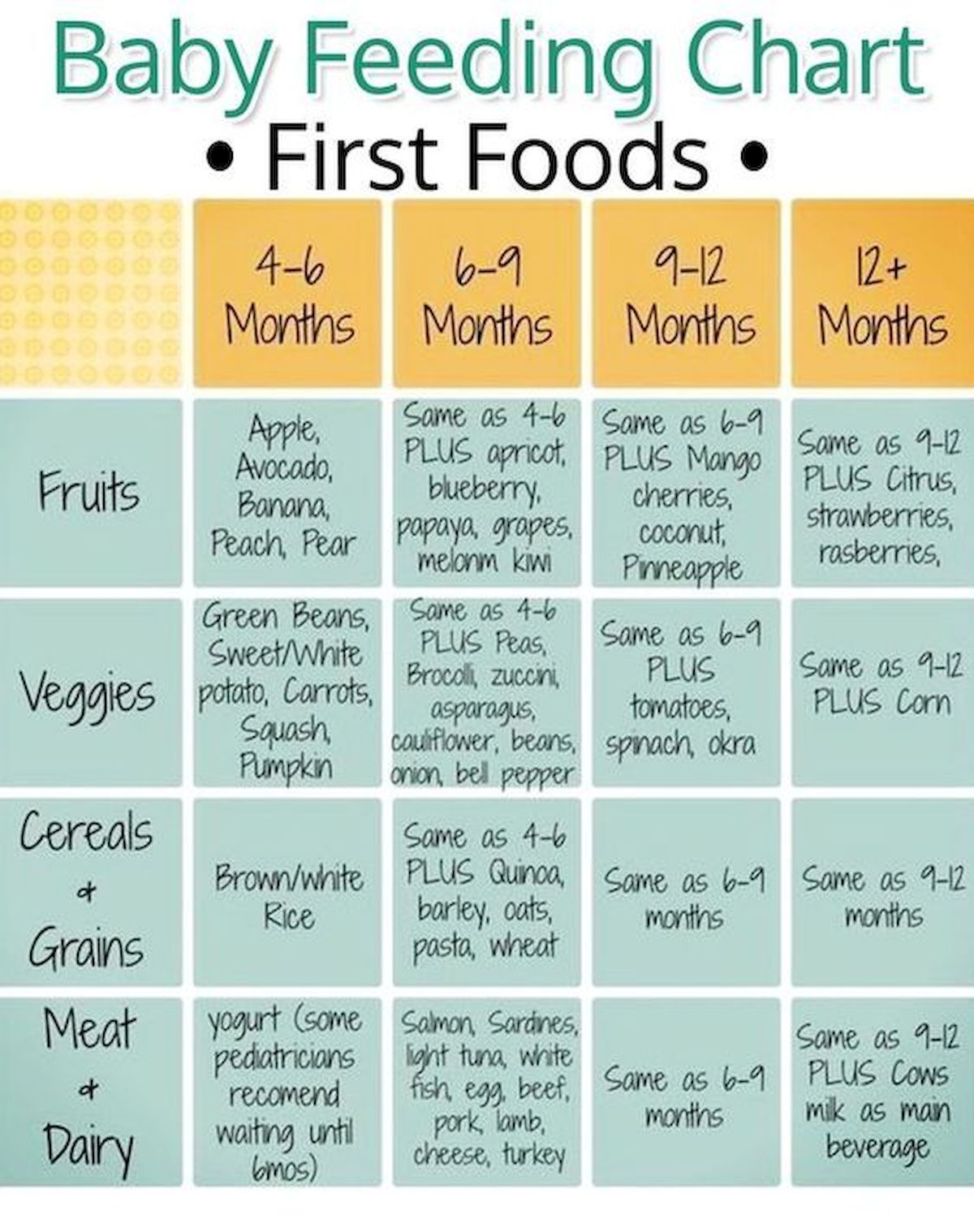 Nice Baby Food Chart For Introducing Solids To Your Baby Click For Printable Baby Food Baby Food Gui Baby Food Recipes Healthy Baby Food Baby Food Chart