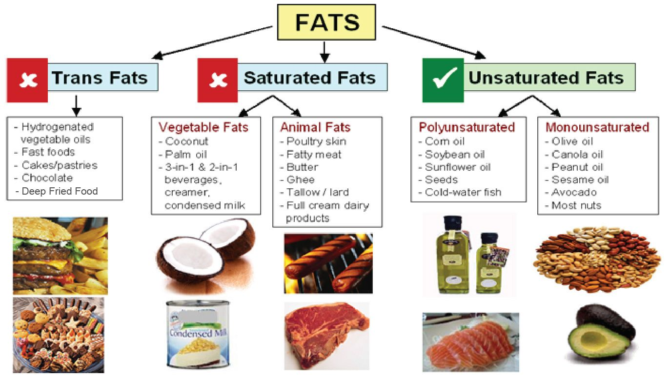 Examples Of Good Fats Are Polyunsaturated Fat And Monounsaturated