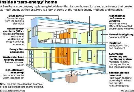 Net zero or zero energy house design components home for Netzero home plans