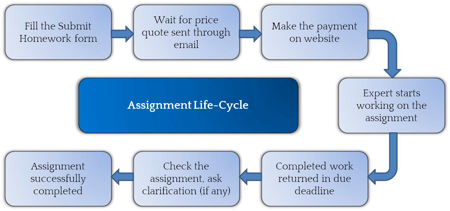 002 Management homework help is provided by the online site