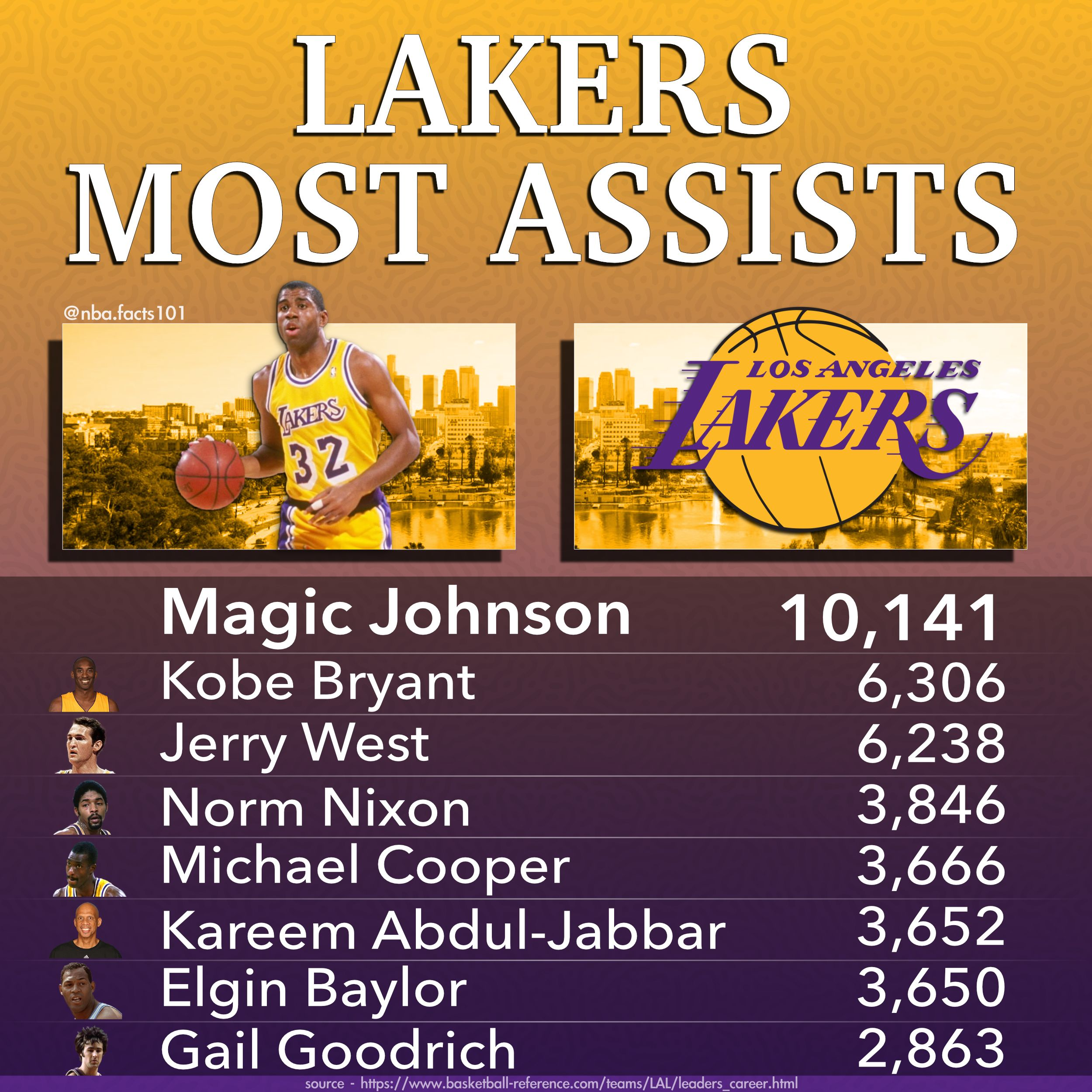 Los Angeles Lakers Assists Leaders Basketball Stats In 2020 Lakers Los Angeles Lakers Magic Johnson
