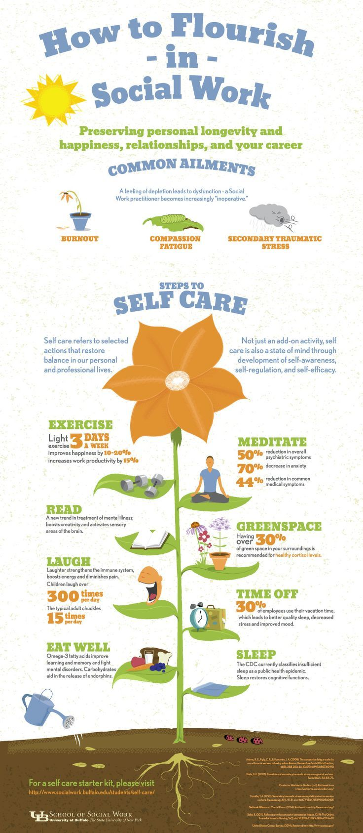 Self Care infographic from the University at Buffalo