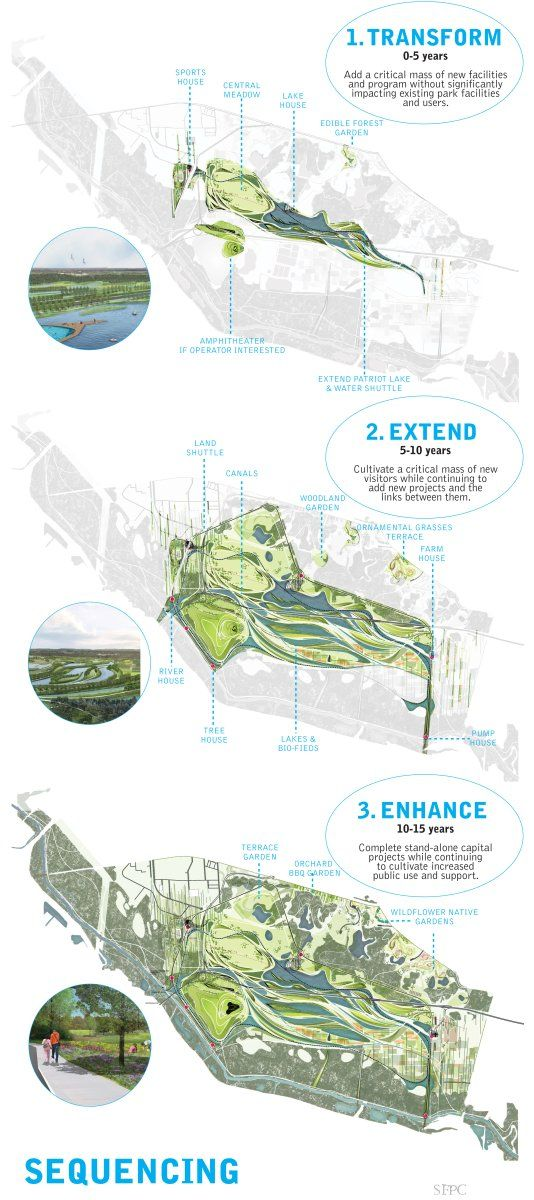 The Art Of The Infographic Landscape Architecture Diagram Landscape And Urbanism Landscape Diagram