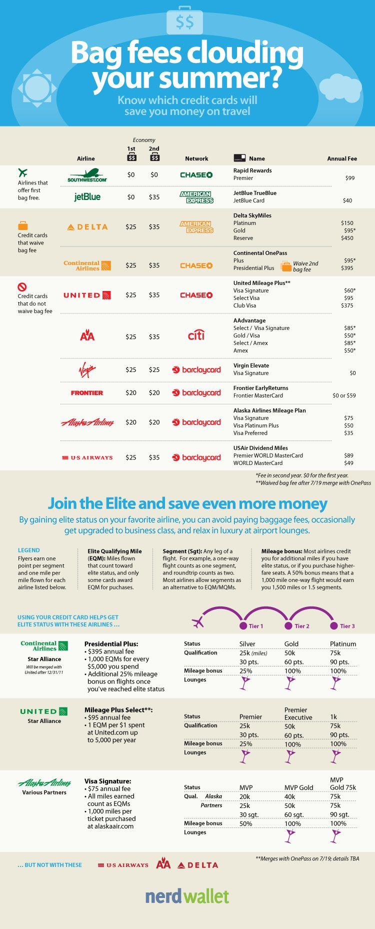 Compare airline baggage fees and credit card rewards.