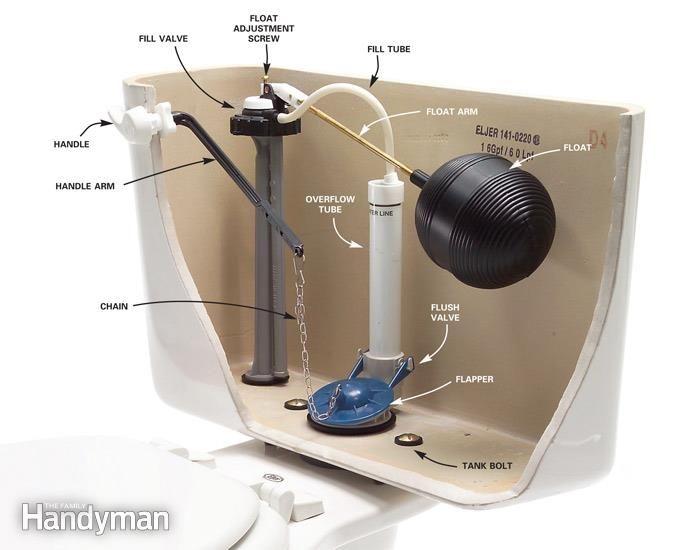 Parts Of A Toilet Tank Toilet Repair Bathroom Repair Plumbing