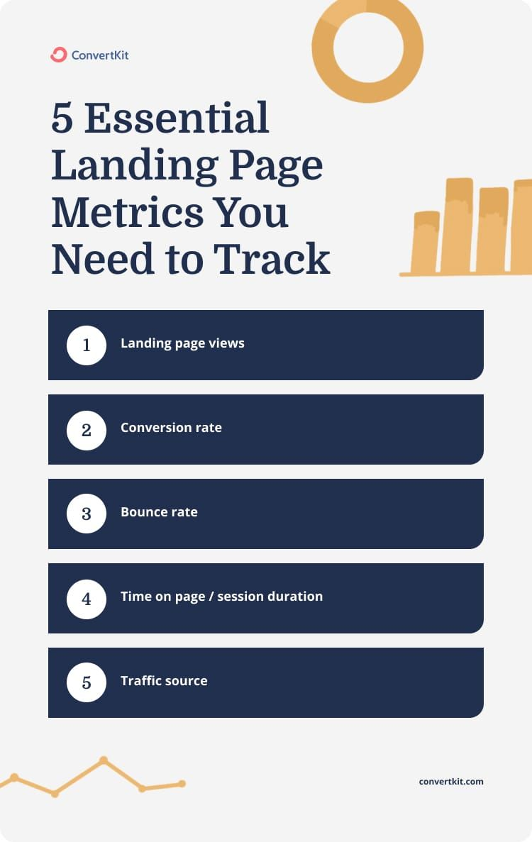 5 Essential Landing Page Metrics (And How To Track Them