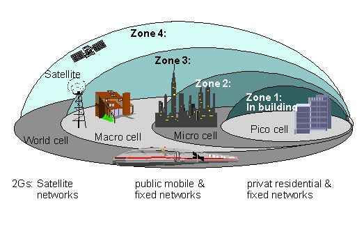 UMTS or Universal Mobile Telecommunications System