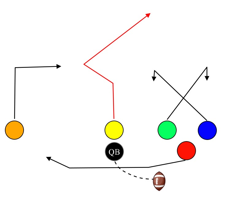 6 On 6 Flag Football Trick Plays Google Search Flag Football Plays Football Tricks Football Trick Plays