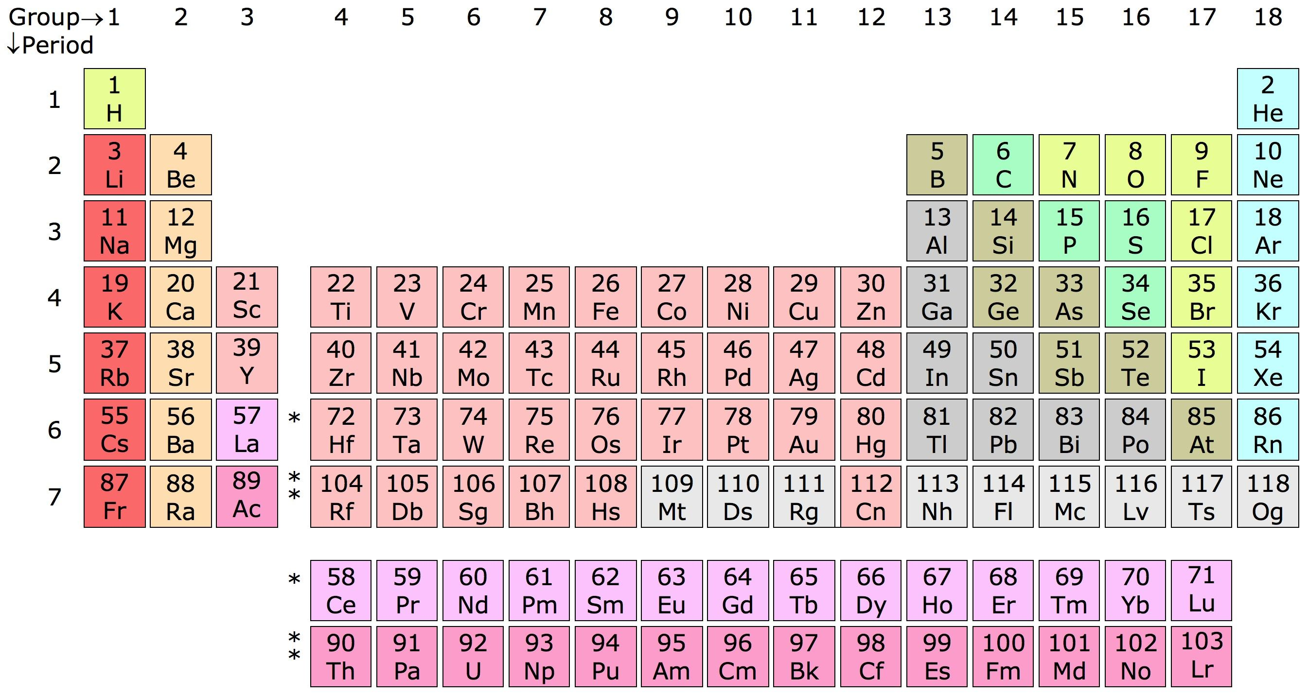 Best Of Periodic Table Groups 3 12 Called