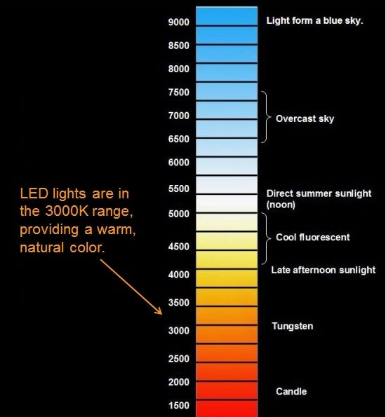 Types Of Light On The Color Temperature Scale F Rrer