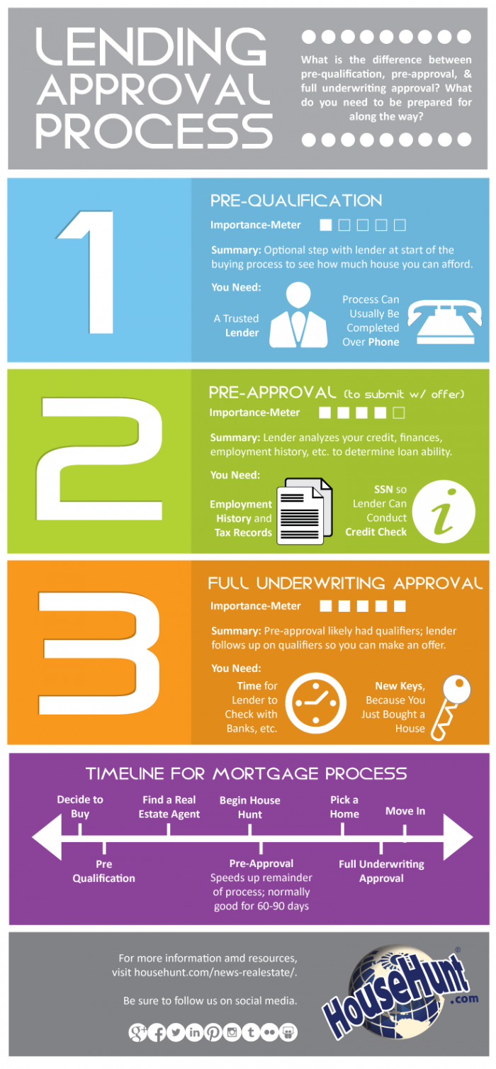 Three Types Of Lending Approvals Infographics Real Estate Infographic Real Estate Tips First Time Home Buyers