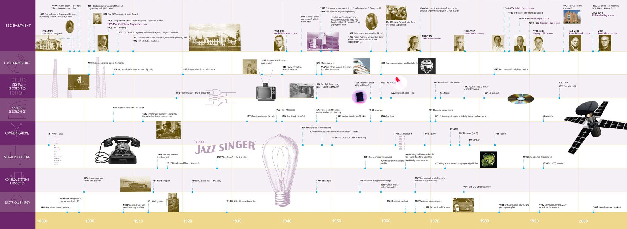 graphical timeline of the last 100 years of electrical