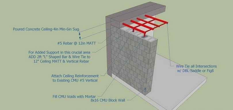 Shielding Include Concrete And Lead Safe Room Concrete