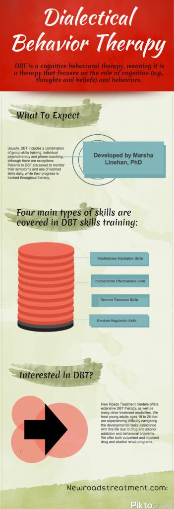 Dialectical Behavior Therapy | DBT | Pinterest | Ssw und Trennung