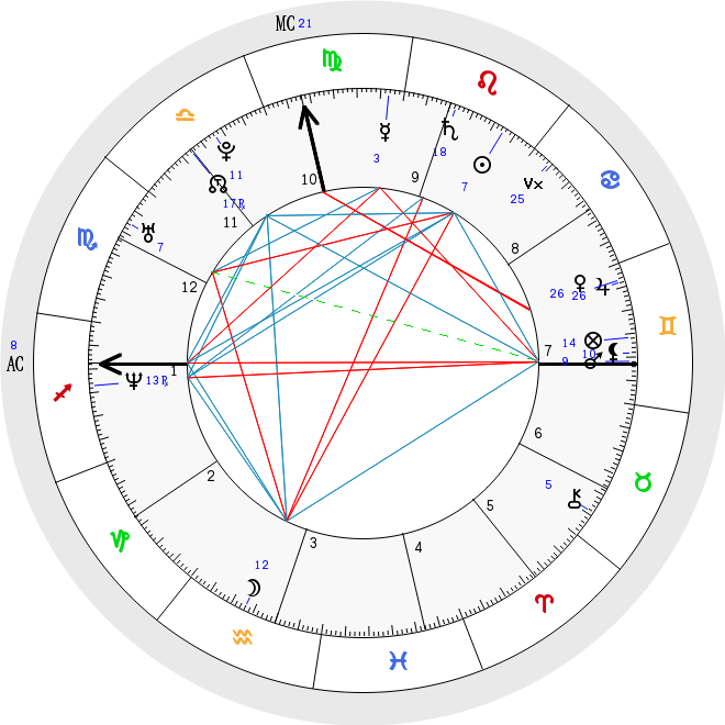 Free Birth Chart And Report