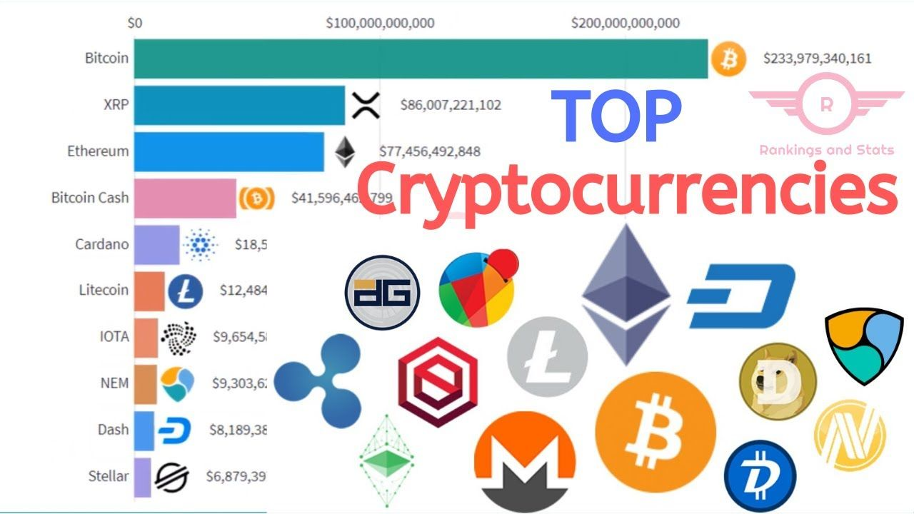 World S Most Popular Cryptocurrencies Top 10 Apr 2013 Dec 2019 10 Things World Top 10