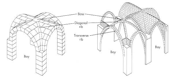 Pg 495 Elements Of Architecture Rib Vaulting Design Used In