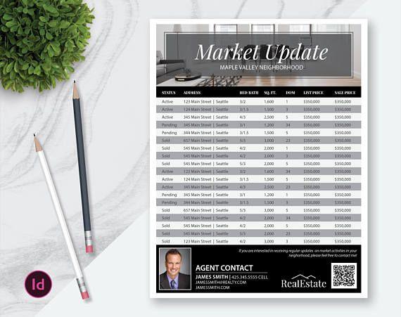 indesign real estate market update flyer template real